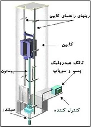 آسانسور-پله برقی - www.liftiran.com
