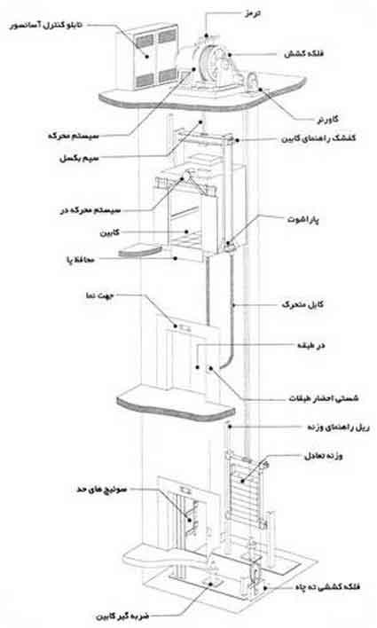 elevator-escalator-www.liftiran.com-آسانسور-پله برقی